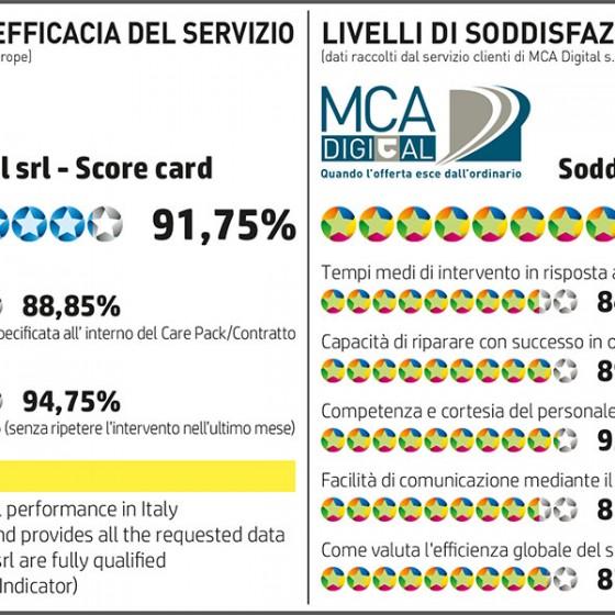 Score_AssTecnica