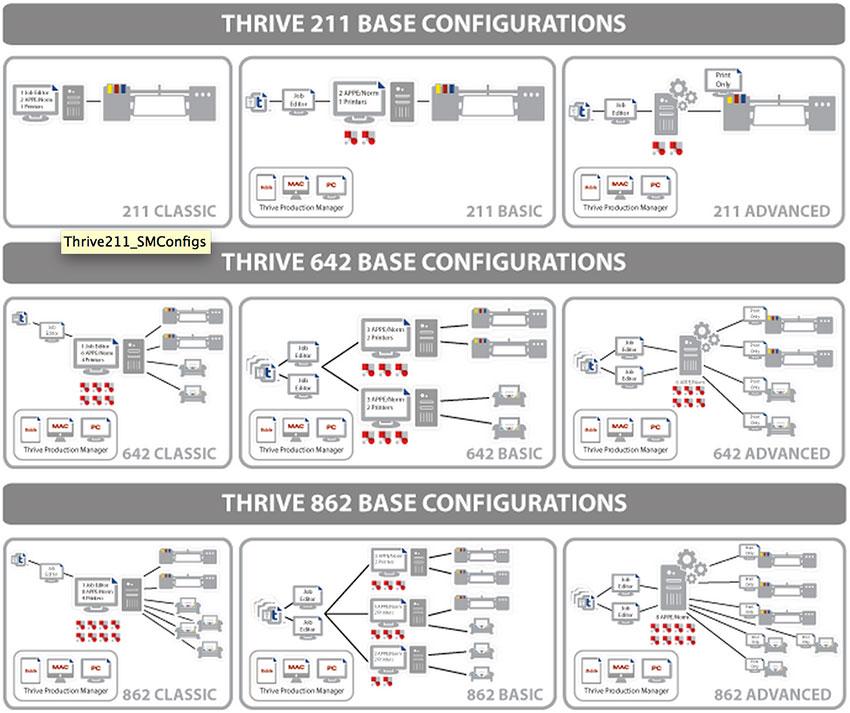 Esempi di configurazioni di base