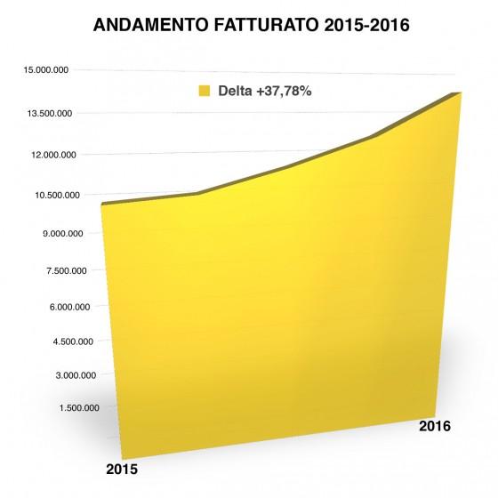 AndamentoFatturato2015-2016