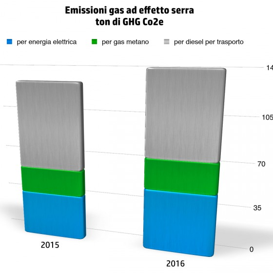 EmissioniEffettoSerra